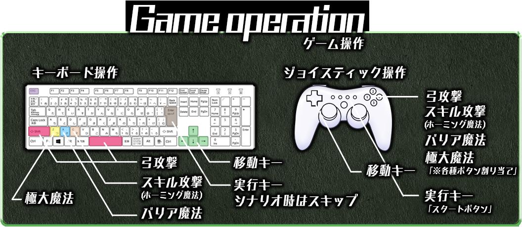 Game operation ゲーム操作